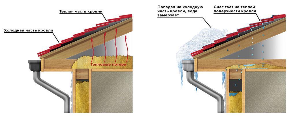 Как сделать холодное крышу