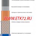 Саморегулирующаяся нагревательная лента 15НТР2-ВР (15ФСР2-СФ)