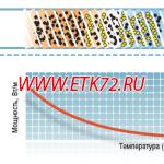 Саморегулирующийся греющий кабель Raychem 20KTV2-CT
